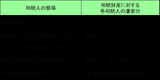 相続に強い名古屋市緑区の税理士事務所「あだち会計事務所(足立和也税理士事務所)」の知っておきたい相続の税金 財産を相続する人と相続割合は?の画像3