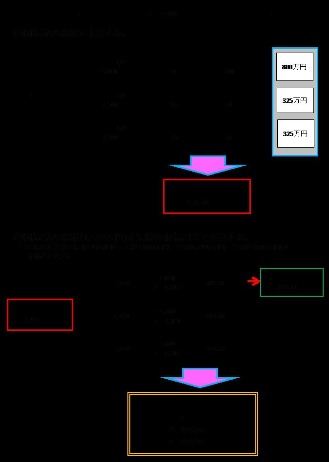 相続税に強い名古屋市緑区の税理士事務所「あだち会計事務所(足立和也税理士事務所)」の相続税・贈与税について知っておきたいことページの図1