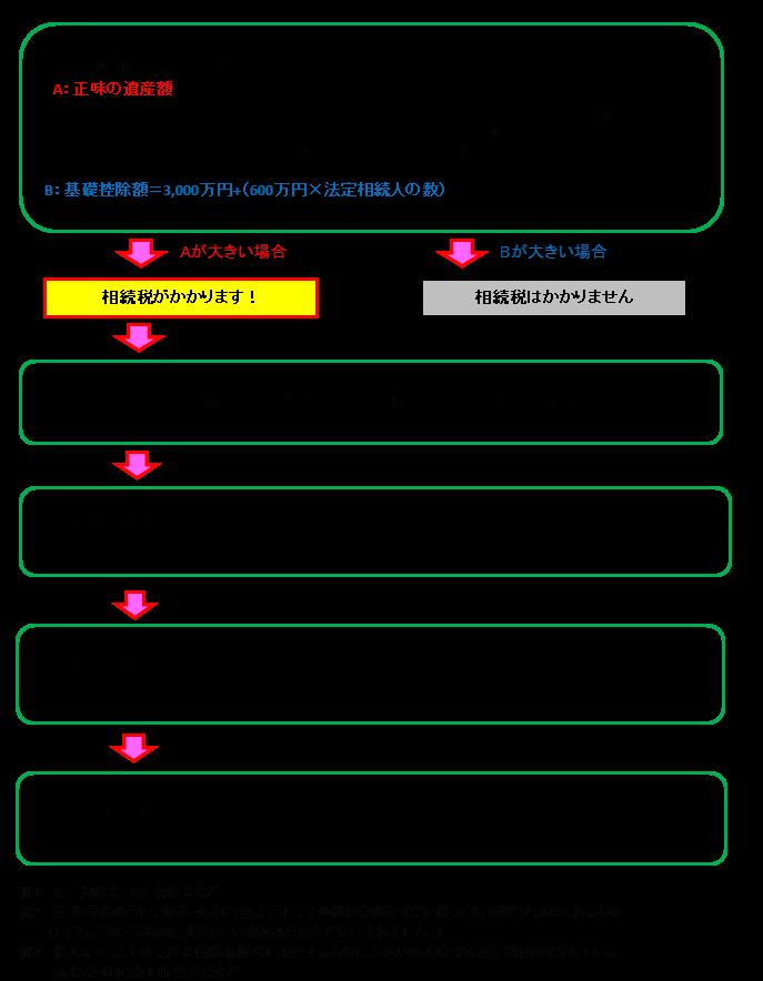 相続税に強い名古屋市緑区の税理士事務所「あだち会計事務所(足立和也税理士事務所)」の相続税・贈与税について知っておきたいことページの図
