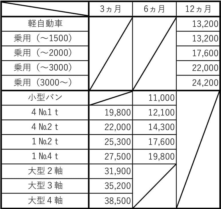 法定点検価格表