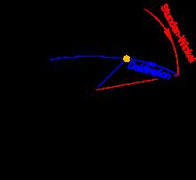 Koordinatensystem des Orts-Äquators, nördliche Erdkugelhälfte (--> wikipedia, Dr.-Ing. S.Wetzel)