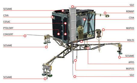 Philae's Instrumente (Credit: ESA/ATG medialab)