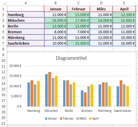 Excel 2013: Schnellanalyse - Diagramm
