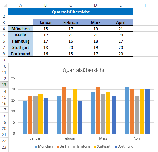 Sich selbst aktualisierende Excel-Diagramme