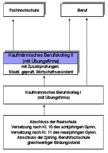 Kaufm Nnisches Berufskolleg 2 Walter Eucken Schule Karlsruhe