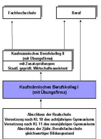 Kaufm Nnisches Berufskolleg 1 Bk1 Walter Eucken Schule
