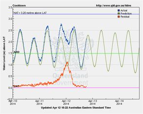 Water levels at Cooktown during the passage of TC Ita. from www.qld.gov.au/tides.