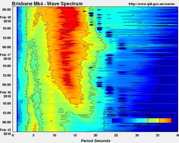 Wave Spectra off the East coast of Australia near Brisbane (in water 70m deep) generated by Tropical Cyclone Gita on February 18 2018.  Image from qld.gov.au/waves.