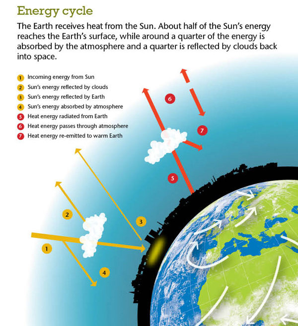 "Solar energy cycle, from http://www.metoffice.gov.uk/news/in-depth/weather-and-climate, ""Contains public sector information licensed under the Open Government Licence v1.0"""
