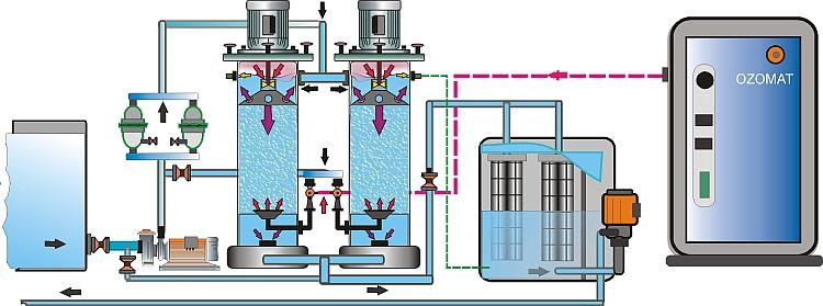 Ozonwasseraufbereitung, Abwassertechnik, Aquacultur, Fischzucht, Hälterungsanlagen,