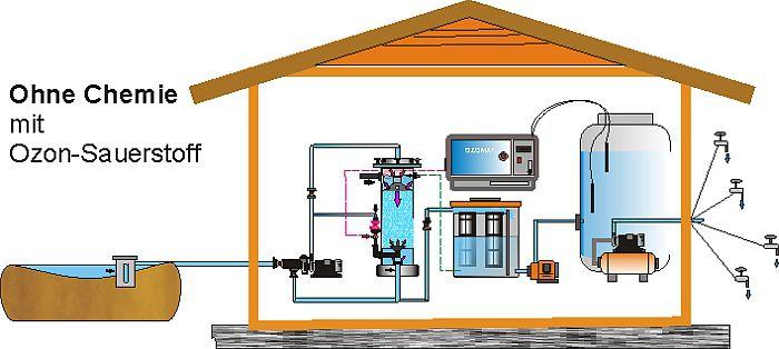 Trinkwasseraufbereitung,Brunnenwasser,Trinkwasserentnahmestation,Trinkwasserstation,Trinkwasserentkeimung