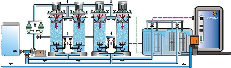 Wasseraufbereitung Rückgewinnung, Industriewasseraufbereitung, Industrie Abwasser Aufbereitung, Abwassertechnik