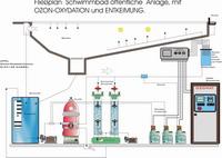 Planung der Wasseraufbereitung von Pools
