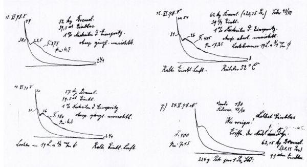 pV-Diagramme des Krupp-Versuchsdieselmotors 26/41 mit Selbsteinblasung, Herbst 1898