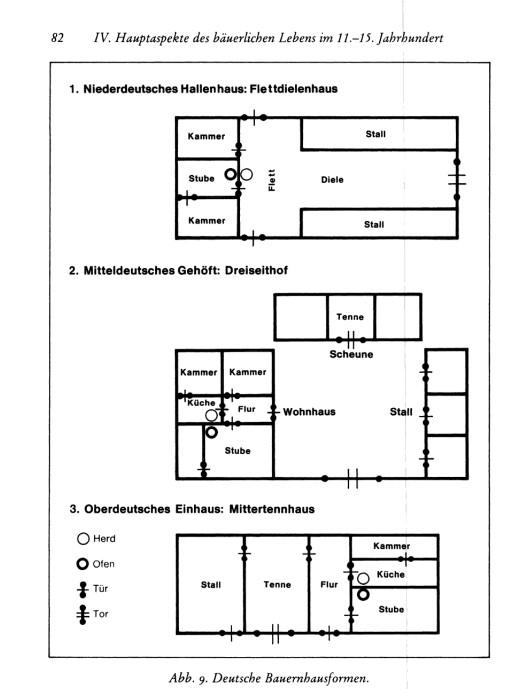 Die Abbildung zeigt die drei typischen Bauernhaustypen und deren regionale Vorkommen