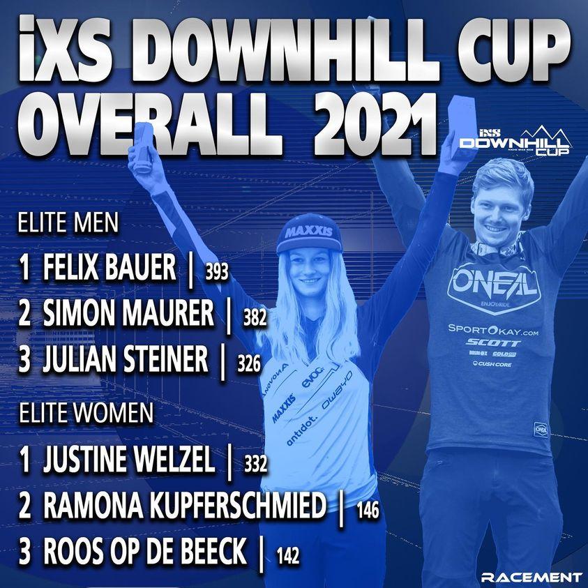Copyright: IXS Cup / Racement
