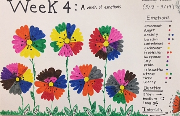 Data Postcard:  A Week of Emotions