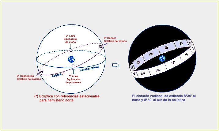 Eclíptica y Zodíaco