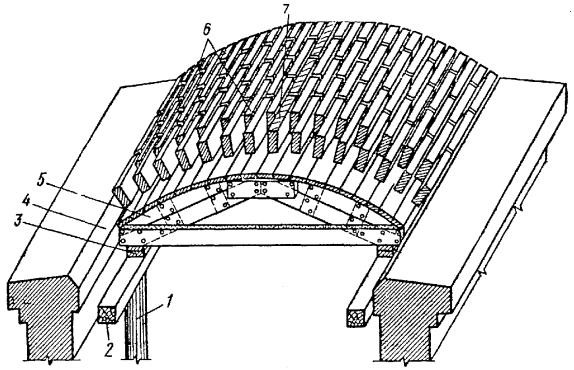 Плиты перекрытия сводчатые кольца жби мстихино калуга