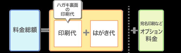 年賀状印刷料金計算内訳