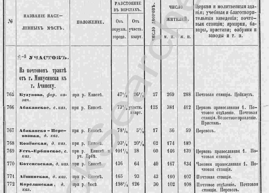 Список населенных мест Енисейской губернии 1859 года