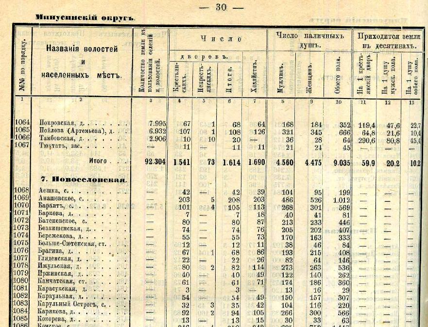 Волости и населенные места 1895 года. Тобольская и Енисейская губернии