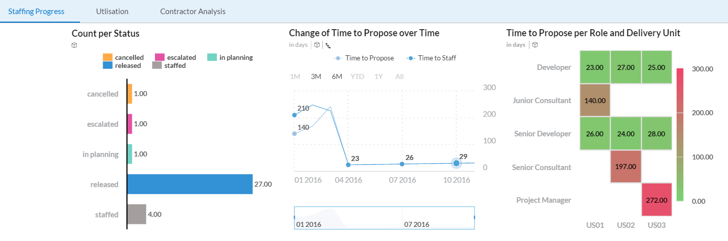 Utilization and Time to Staff Reporting in BO Cloud