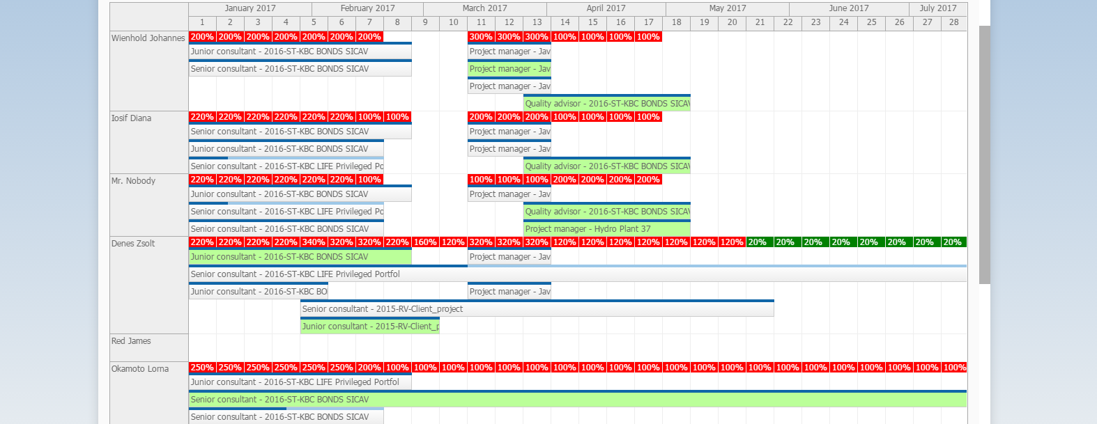 Gantt Chart Workforce Management