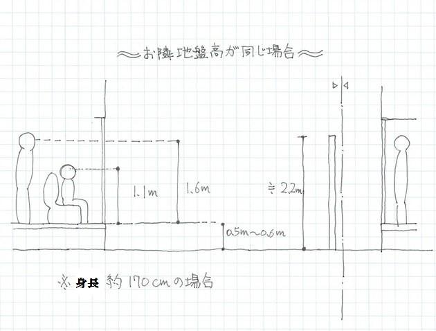 目隠しフェンス高さの検証図 お隣地盤高さが同じ場合