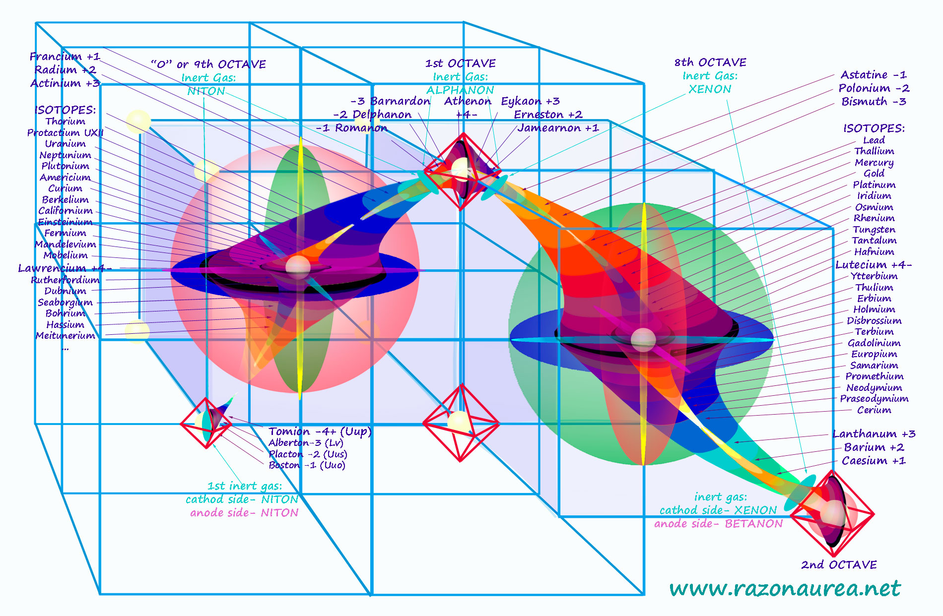 Periodic and cyclic table of elements of matter razon aurea periodic and cyclic table of elements of matter razon aurea geometria universal de maximilian pfalzgraf gamestrikefo Images