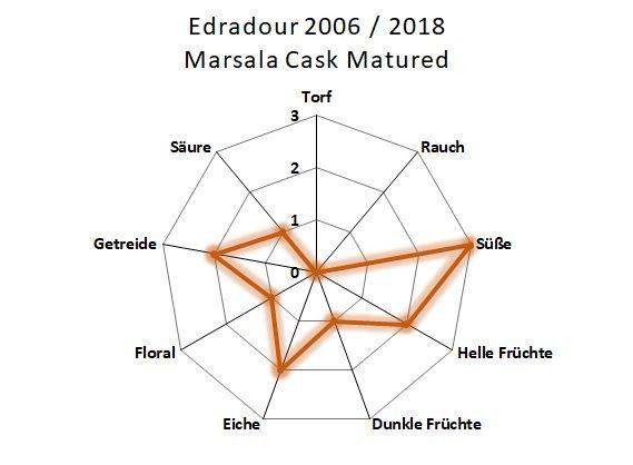 Aromenübersicht Edradour 2006 / 2018 Marsala Cask Matured Distillery Only