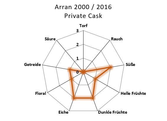 Aromenübersicht Arran 2000 / 2016 Private Cask