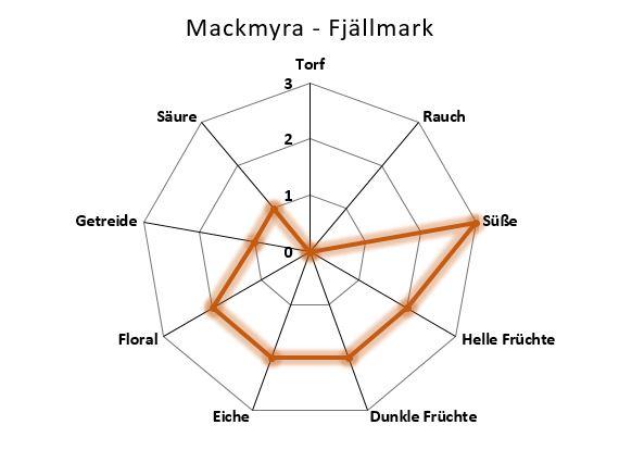 Aromenübersicht Mackmyra Fjällmark