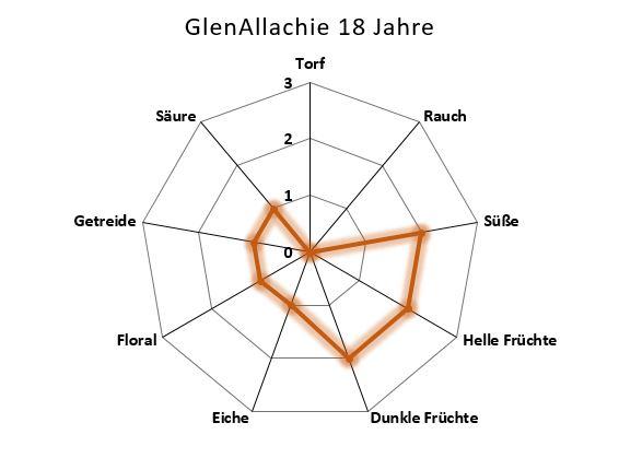 Aromenübersicht GlenAllachie 18 Jahre