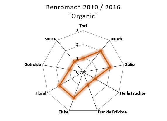 Aromenübersicht Benromach Organic 2010 / 2016