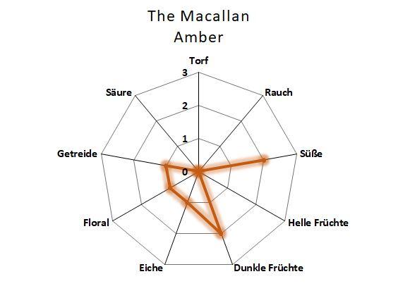 Aromenübersicht Macallan Amber