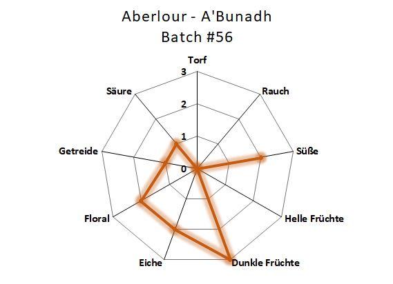 Aromenübersicht Aberlour A'Bunadh Batch #56