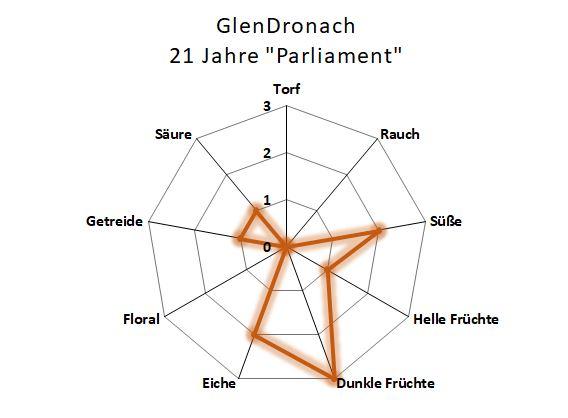 Aromenübersicht GlenDronach 21 Jahre Parliament