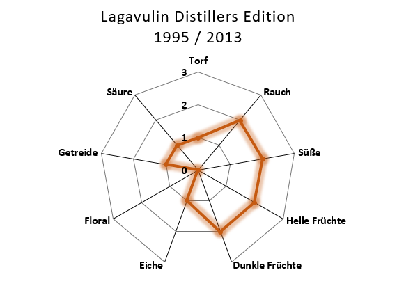 Aromenübersicht Lagavulin 1995 / 2013 The Distillers Edition
