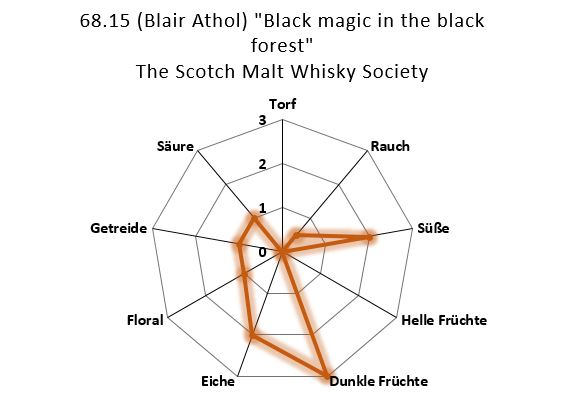 "Aromenübersicht 68.15 Blair Athol ""Black magic in the black forest"" The Scotch Malt Whisky Society"