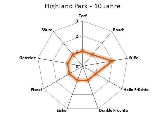 Aromenübersicht Highland Park 10 Jahre
