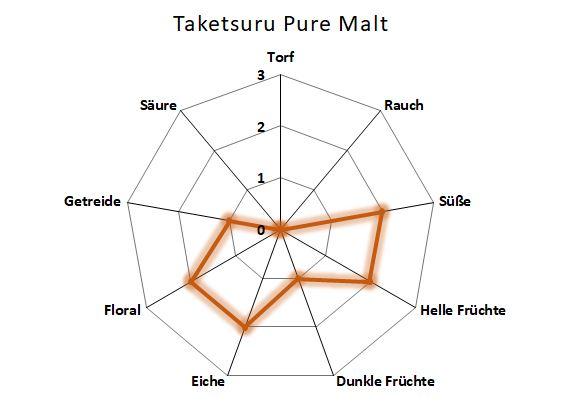 Aromenübersicht Taketsuru Pure Malt
