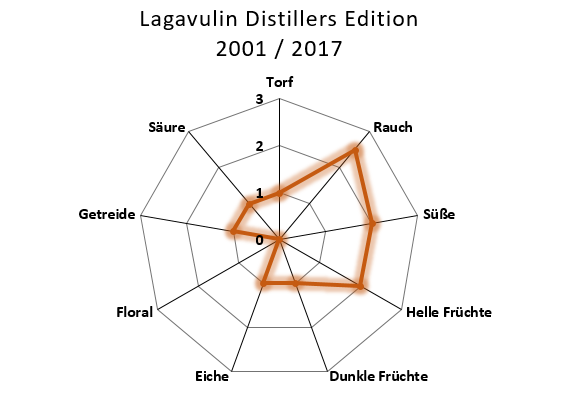 Aromenübersicht Lagavulin 2001 / 2017 The Distillers Edition