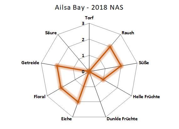 Aromenübersicht Ailsa Bay 2018