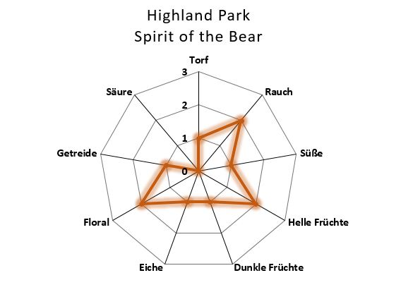 Aromenübersicht Highland Park Spirit of the Bear