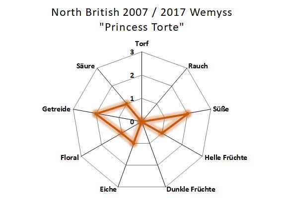 Aromenübersicht North British Wemyss 2007 / 2017 Princess Torte