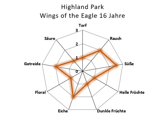 Aromenübersicht Highland Park Wings of the Eagle 16Jahre