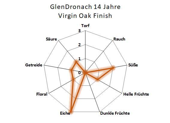 Aromenübersicht Glendronach 14 Jahre Virgin Oak