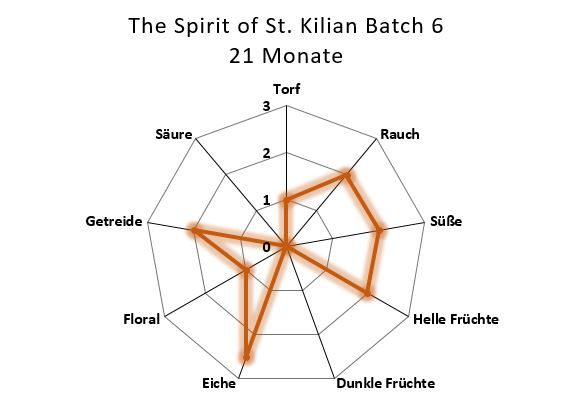 Aromenübersicht Spirit of St. Kilian Batch 6