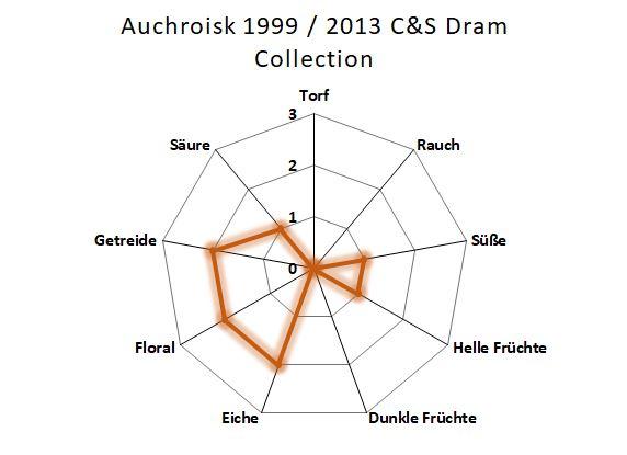 Aromenübersicht Auchroisk 1999 / 2013 C&S Dram
